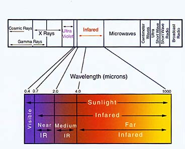 Infrared Spectrum Graphs for infrared saunas 021 556 7203